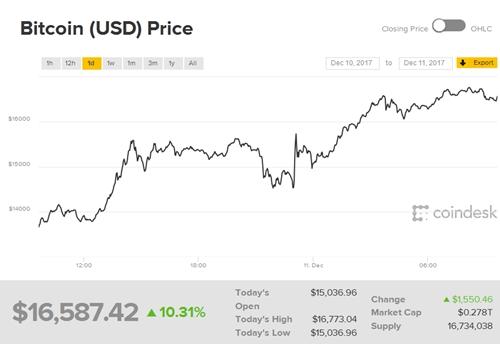 gia-bitcoin-tang-tro-lai-nho-hop-dong-tuong-lai