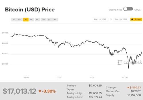 bitcoin-mat-2000-usd-trong-gan-mot-gio