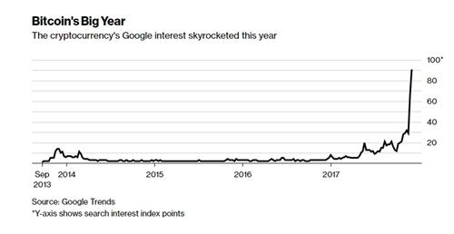 Những từ khóa tài chính phổ biến nhất Google năm 2017