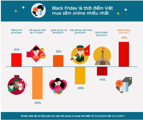 Cơn cuồng mua sắm online của người Việt năm 2017