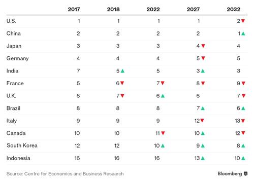Bảng xếp hạng vừa được CEBR công bố. Ảnh: Bloomberg.