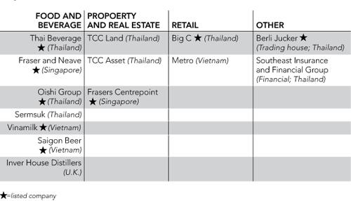Các lĩnh vực hoạt động của TCC Group. Ảnh: Nikkei.