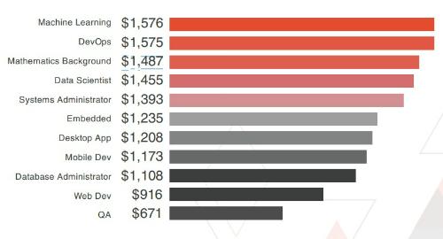 Mức lương trung bình màcác lập trình viên nhận được ứng theo vị trí.