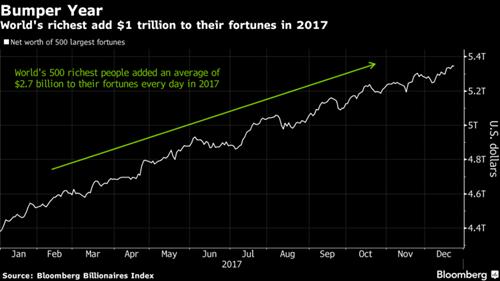 Tài sản người giàu thế giới tăng dần đều trong năm nay.
