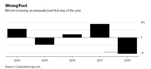2018 là năm đầu tiên Bitcoin đi xuống trong phiên đầu năm.