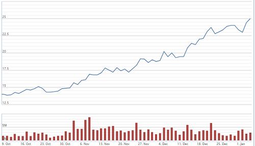 Diễn biến cổ phiếu PVD trong 3 tháng gần đây. Ảnh: VNDirect