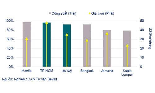 Giá văn phòng cho thuê tại TP HCM vượt qua và bỏ xa các thành phố khác trong khu vực Đông Nam Á.