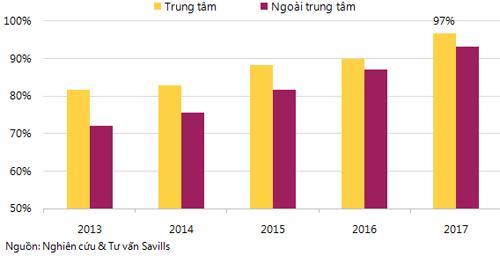 Tỷ lệ lấp đầy của văn phòng cho thuê tại Hà Nội liên tục tăng trưởngtrong những năm gần đây, theo Savills Việt Nam.