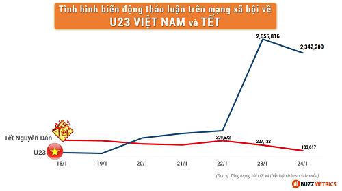 Các chủ đề về đội tuyển U23 Việt Nam bất ngờ tăng mạnh và vượt chủ đề về Tết Nguyên đán kể từ ngày 20/1, sau chiến thắng trước Iraq. Ảnh: BuzzMetrics