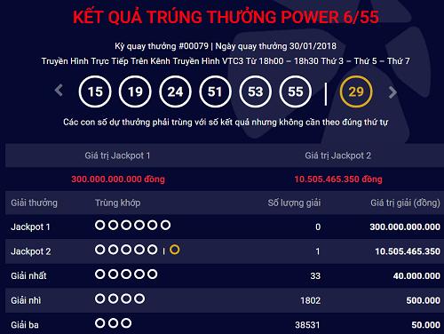 Giải Jackpot 1 loại hình Power 6/55 đã cán mốc 300 tỷ đồng.