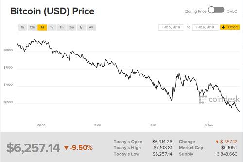 Đà giảm giá của Bitcoin.