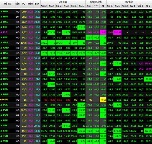Sắc xanh đã trở lại với bảng điểm tử trong phiên giao dịch sáng nay. Ảnh chụp màn hình bảng giá SSI