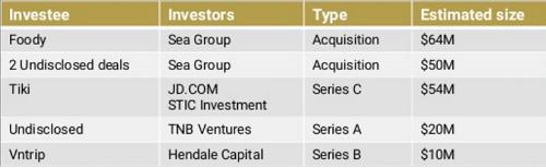 6 thương vụ rót vốn đứng đầu trong năm 2017 đạt tổng giá trị 198 triệu USD. Ảnh: Topica Founder Institute