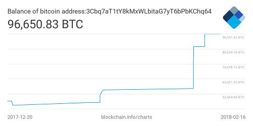 Địa chỉ ví Bitcoin này đã mua thêm một lượng lớn sau đợt khủng hoảng tiền ảo đầu năm 2018. Ảnh: blockchain.info