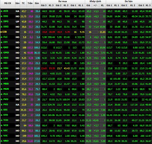 Sắc xanh bao trùm trong phiên đầu tiên mở cửa thị trường sau kỳ nghỉ Tết Nguyên đán. Ảnh chụp bảng giá Công ty chứng khoán SSI