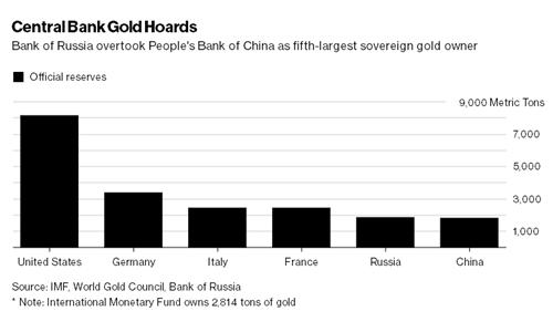Dự trữ vàng tại ngân hàng trung ương Mỹ, Đức, Italy, Pháp, Nga và Trung Quốc.
