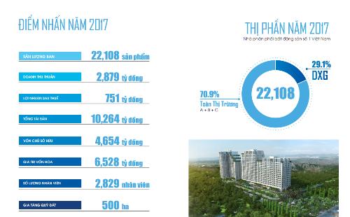 Đất Xanh đặt mục tiêu doanh thu 5.000 tỷ đồng trong năm 2018