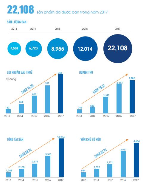Đất Xanh đặt mục tiêu doanh thu 5.000 tỷ đồng trong năm 2018 - 1