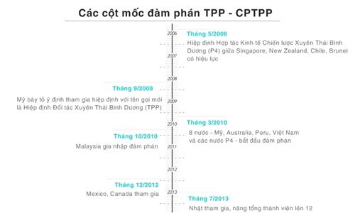 Các dấu mốc đàm phán TPP - CPTPP (Xem ảnh đầy đủ)