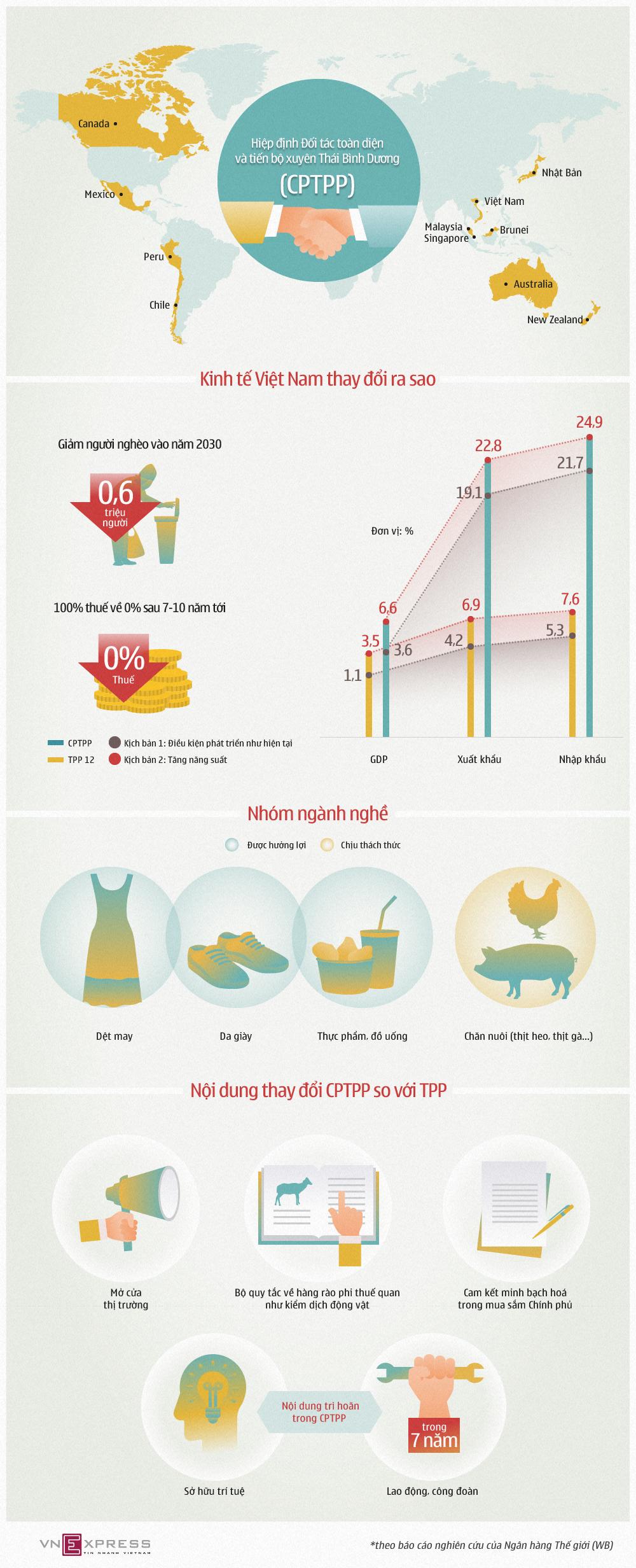 Kinh tế Việt Nam ra sao thời hậu