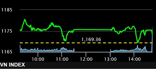 VN-Index đóng cửa tại 1.172,36 điểm, vượt qua mức giá đóng cửa phiên giao dịch 11 năm trước và đồng thời xác lập mức đỉnh cao nhất trong phiên khi vượt trên 1.180 điểm. Ảnh: SSI