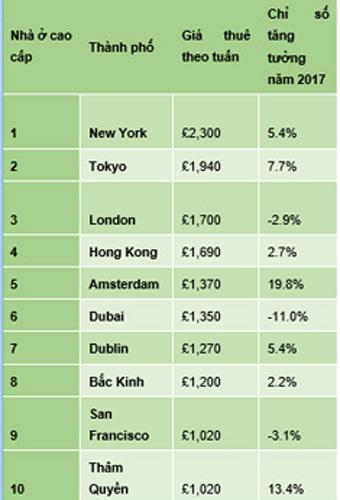 Top 10 thành phố có giá nhà ở cao cấp cho thuê đắt đỏ nhất thế giới. Nguồn: Savills