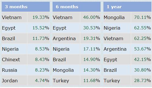 Việt Nam là thị trường chứng khoán tăng tốt nhất thế giới sau 3 tháng đầu năm 2018. Ảnh: Indexq