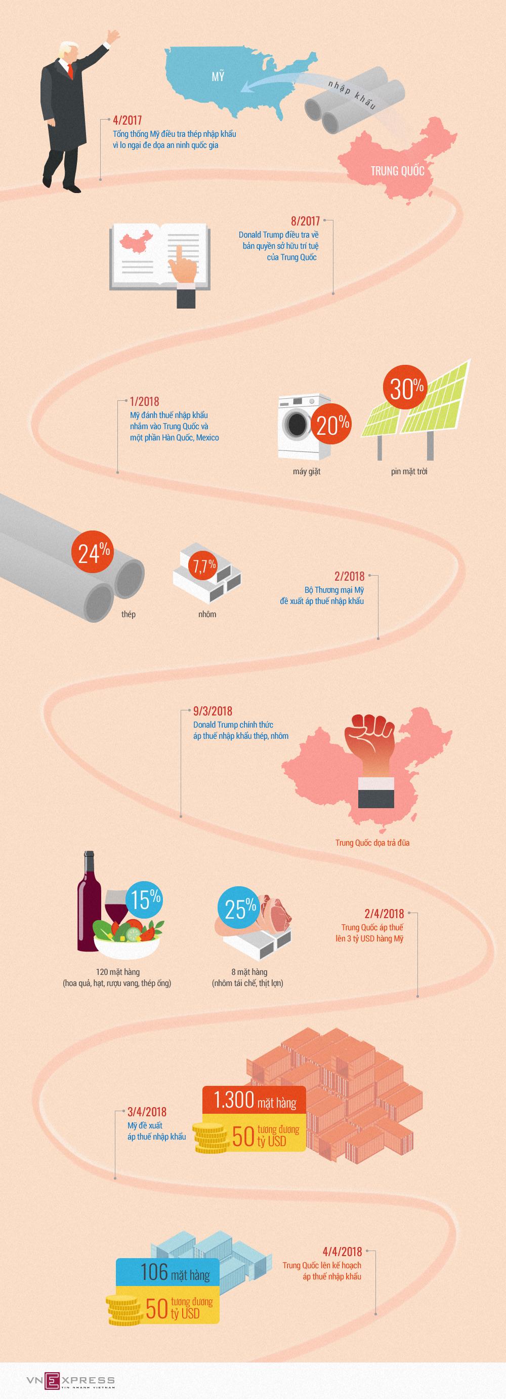 Các đòn trả đũa thương mại Mỹ - Trung