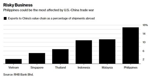 Tỷ lệ hàng xuất khẩu của một số nước Đông Nam Á tham gia vào chuỗi giá trị tại Trung Quốc.