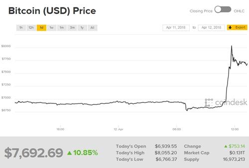 Giá Bitcoin tăng vọt hơn 1.000 USD trong một giờ