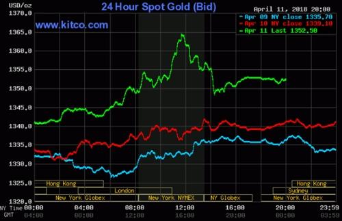 Giá vàng giao ngaytăng vọt trong phiên Mỹ tối qua.