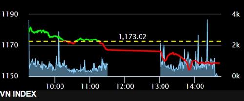 VN-Index đảo chiều giảm gần 16 điểm