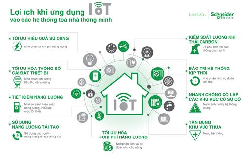 Lợi ích khi ứng dụng IoT vào hệ thống tòa nhà thông minh