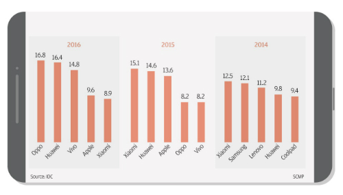 Hành trình đưa Xiaomi từ con số 0 tới giá trị 100 tỷ USD