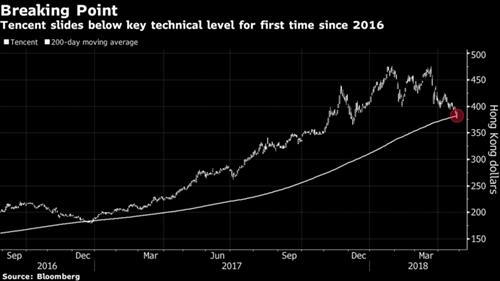 Diễn biến cổ phiếu Tencent gần 2 năm qua.
