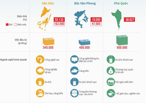 Click vào ảnh xem đầy đủ đồ hoạ Ba đặc khu kinh tế tương lai.