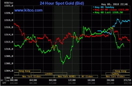 Giá vàng thế giới sáng nay đang có xu hướng giảm.
