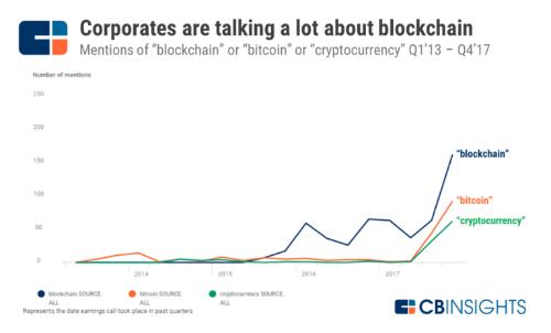 Biểu đồ mức độ nhận biết về blockchain.