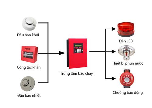 Hệ thống phòng cháy chữa cháy.