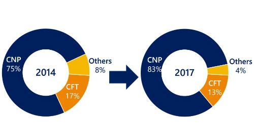 Tỷ lệ gian lận giao dịch qua kênh CNP ở Việt Namtăng từ năm 2014 đến 2017
