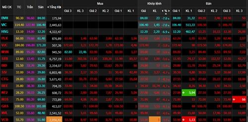 Bảng điện tử sàn TP HCM chìm trong sắc đỏ. Ảnh: VNDirect.