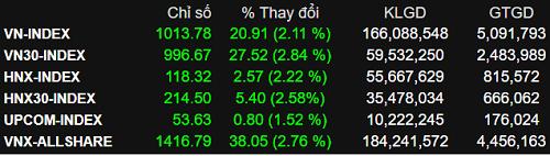 VN-Index trở lại mốc 1.000 điểm.