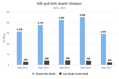 Lợi nhuận Vinasun giảm mạnh trong năm 2017.