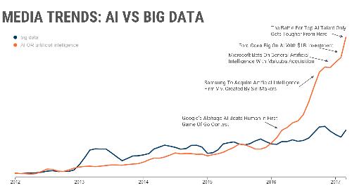 Biểu đồ xu hướng đa phương tiện giai đoạn 2012-2017, màu cam là AI, màu xanh là Big Data.