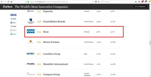 Chương trình bình chọn trên tạp chí Forbes