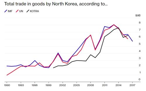 Nền kinh tế bí ẩn của Triều Tiên có quy mô thế nào - 2