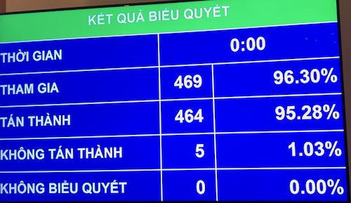Tỷ lệ biểu quyết thông qua Luật Cạnh tranh sửa đổi. Ảnh: PV
