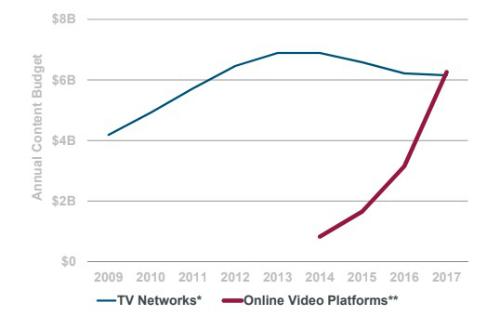 Chi tiêu choquảng cáo nội dung trênTV và Online Video tại Trung Quốc. Nguồn:Kleiner Perkins