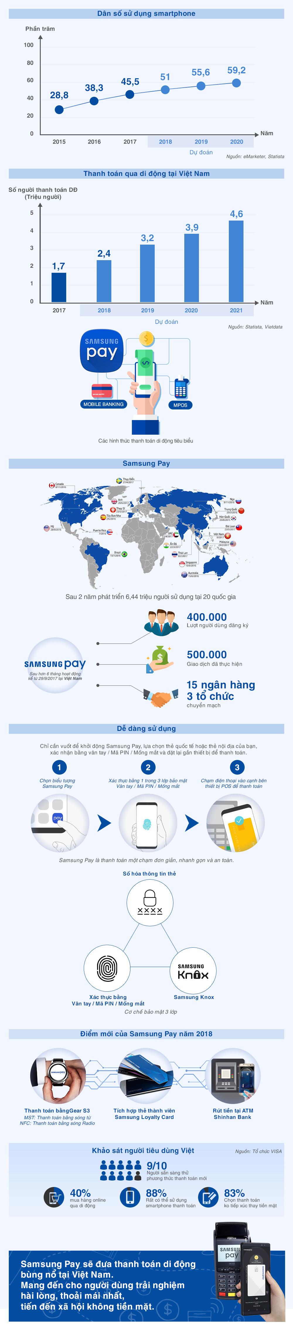 Dấu ấn mới của Samsung Pay trên thị trường thanh toán di động