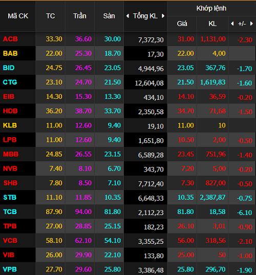 Không có cổ phiếu ngân hàng nào giữ được sắc xanh trong phiên 3/7, trong khi những cái tên nổi bật đều nằm sàn.